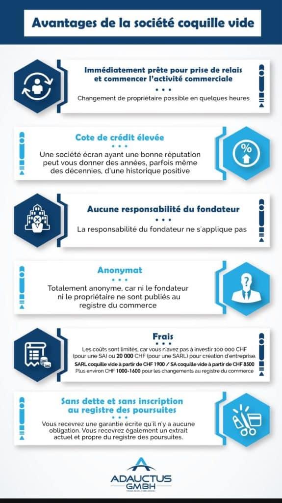 Cette infographie montre les avantages des sociétés écrans suisses.